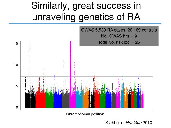 Similarly, great success in unraveling genetics of RA