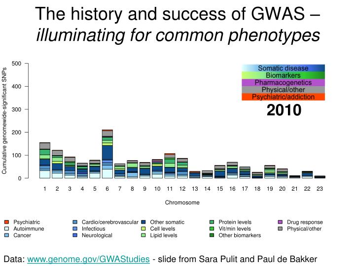 The history and success of GWAS –
