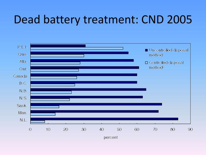 Dead battery treatment: CND 2005