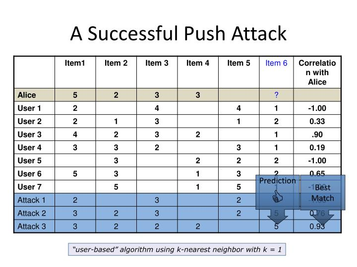 A Successful Push Attack