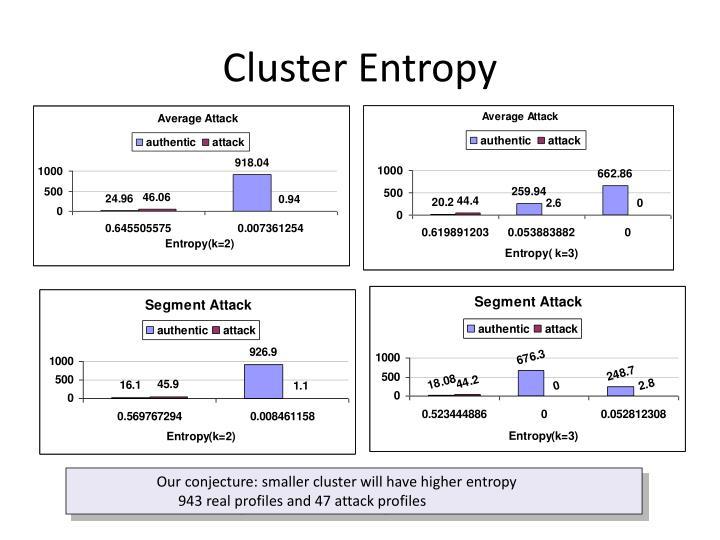 Cluster Entropy