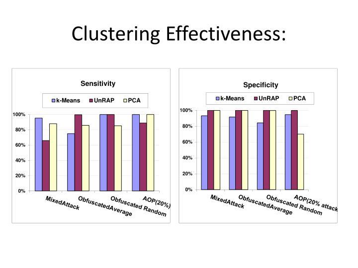 Clustering Effectiveness: