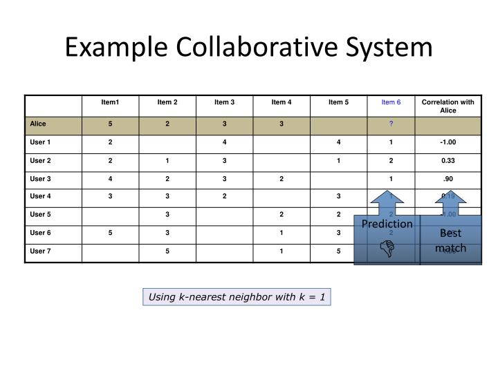 Example Collaborative System