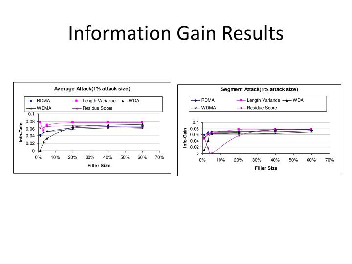 Information Gain Results