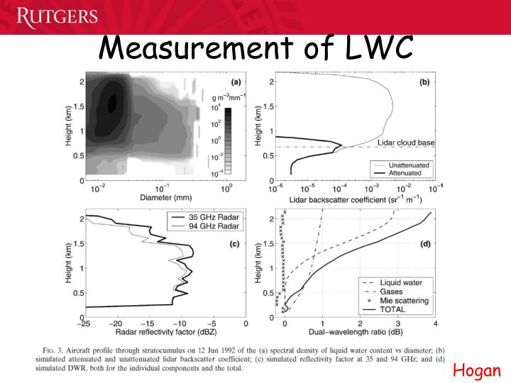 Measurement of LWC