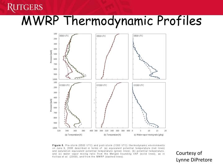 MWRP Thermodynamic Profiles