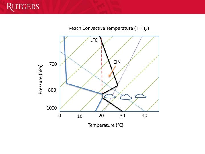 Reach Convective Temperature (T =