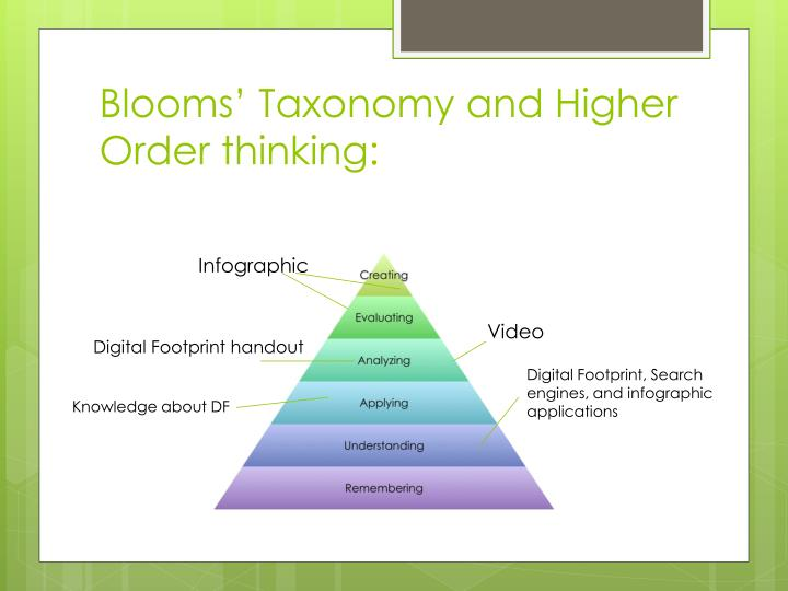 Blooms' Taxonomy and Higher Order thinking: