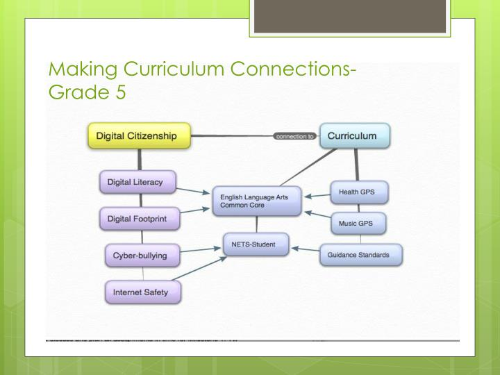 Making Curriculum Connections-
