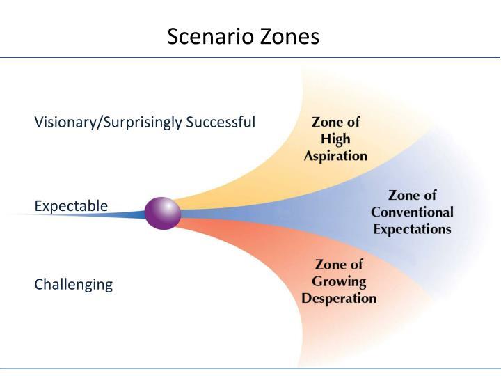 Scenario Zones