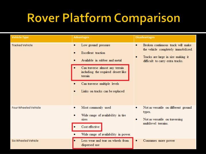 Rover Platform Comparison
