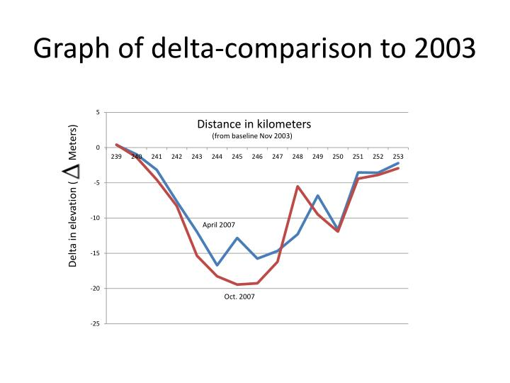 Graph of delta-comparison to 2003
