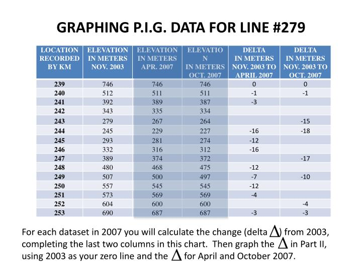 GRAPHING P.I.G. DATA FOR LINE #279
