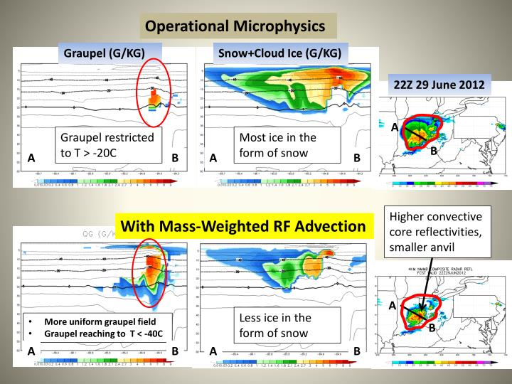 Operational Microphysics