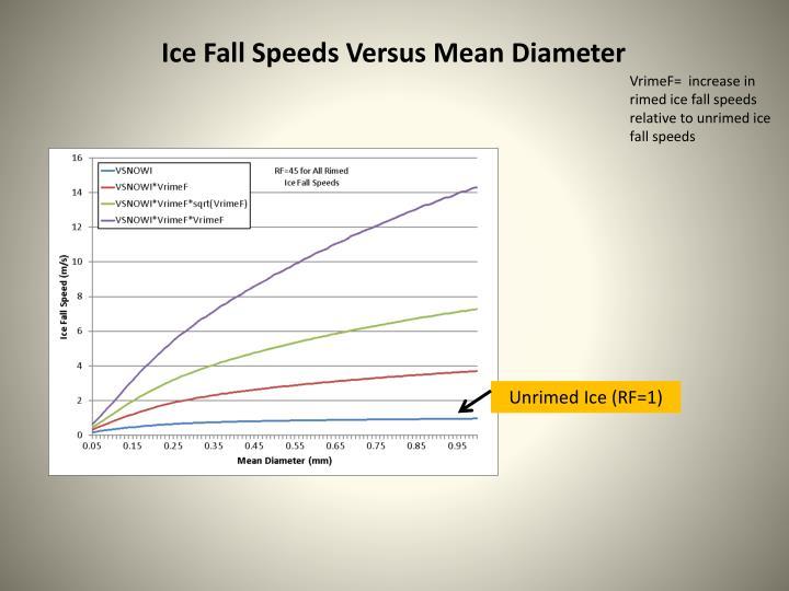 Ice Fall Speeds Versus Mean Diameter