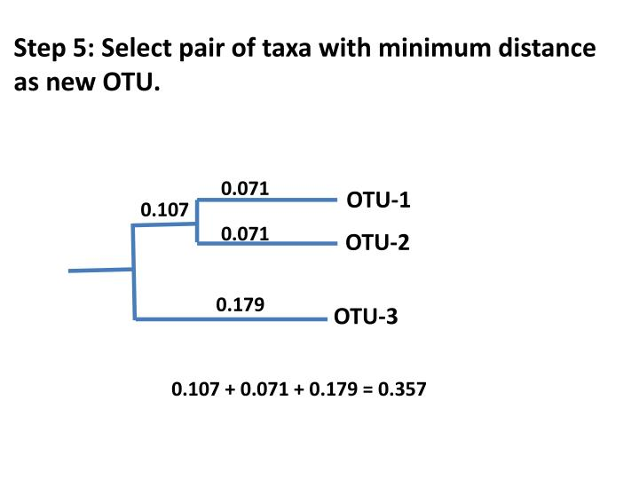 Step 5: Select pair of taxa with minimum distance as new OTU.