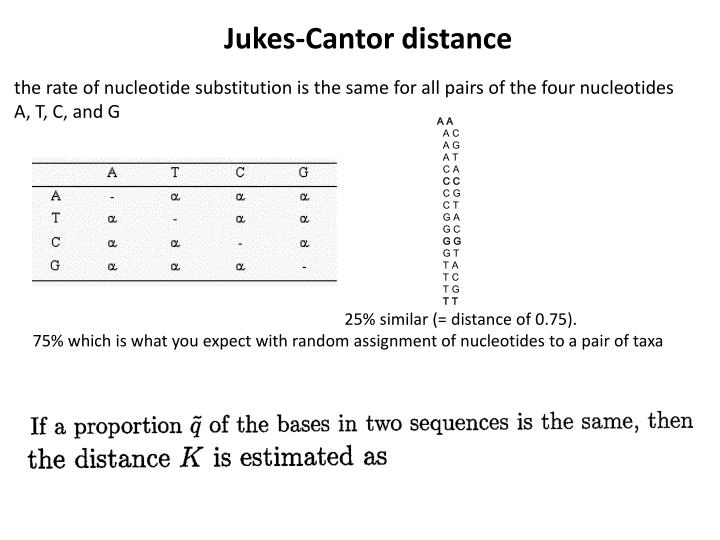 Jukes-Cantor distance