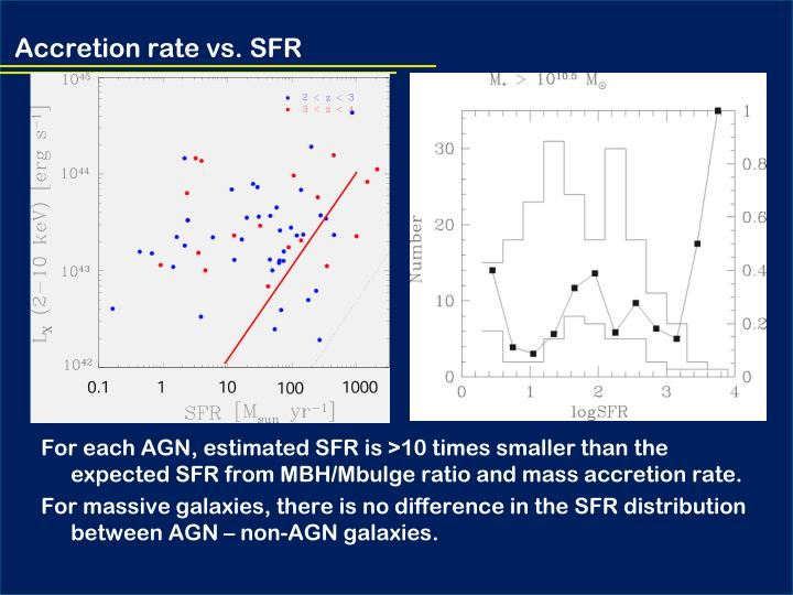Accretion rate vs. SFR