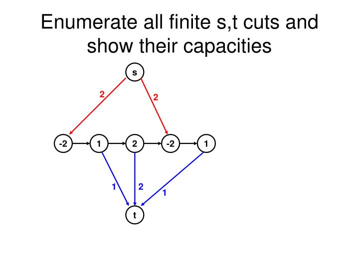 Enumerate all finite s,t cuts and show their capacities