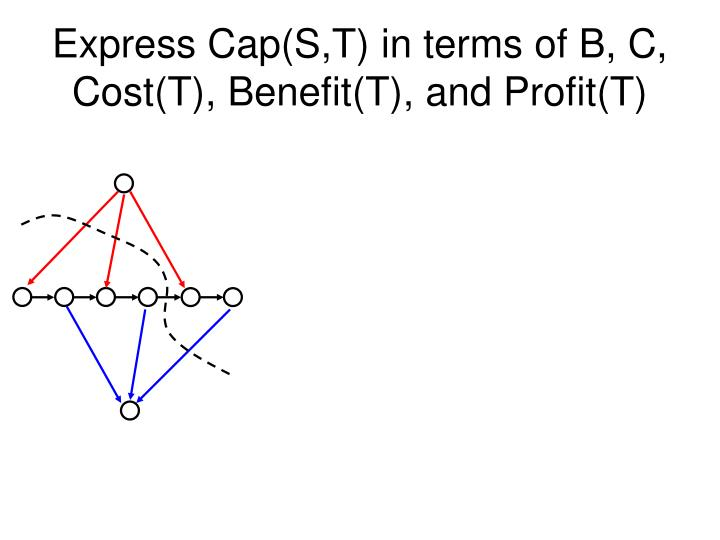 Express Cap(S,T) in terms of B, C, Cost(T), Benefit(T), and Profit(T)