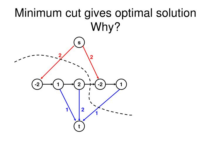 Minimum cut gives optimal solution