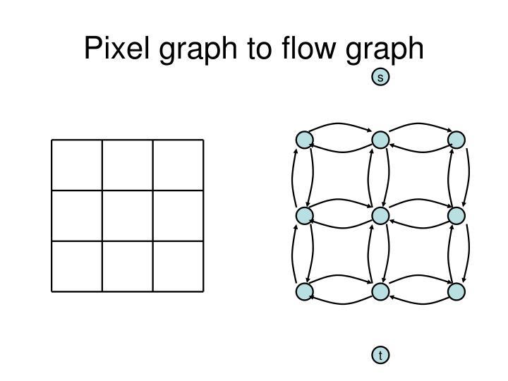 Pixel graph to flow graph