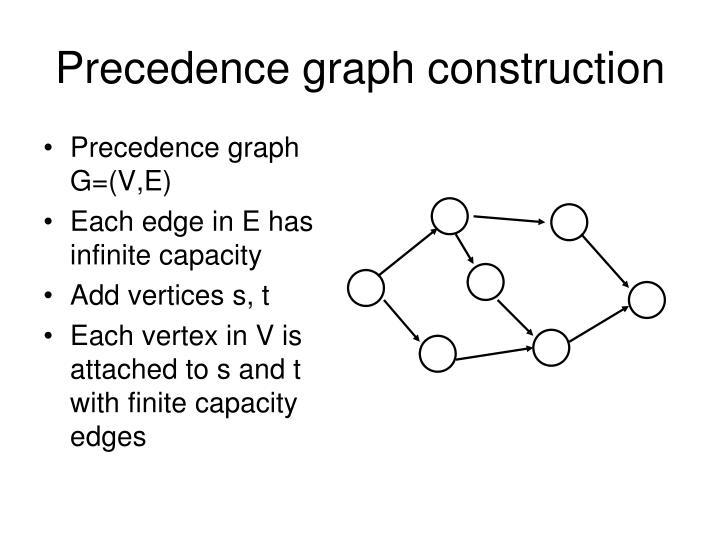 Precedence graph construction