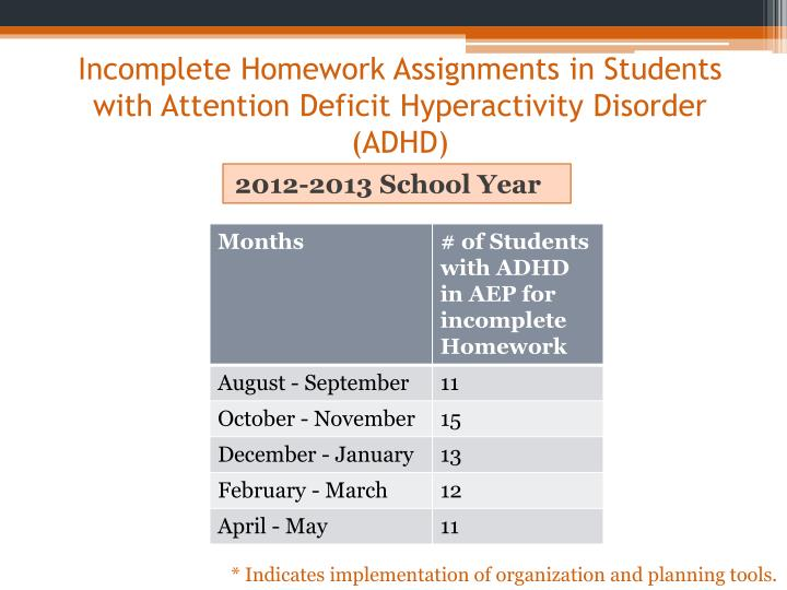 Incomplete Homework Assignments in Students with Attention Deficit Hyperactivity Disorder (ADHD)