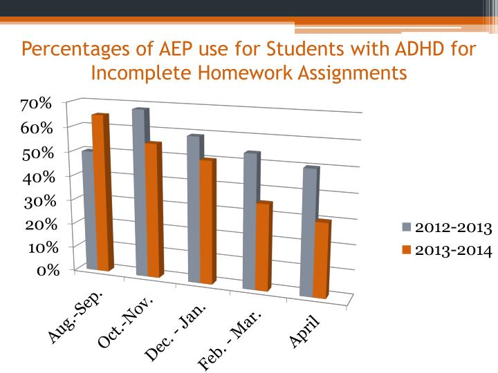 Percentages of AEP use for Students with ADHD for Incomplete Homework Assignments