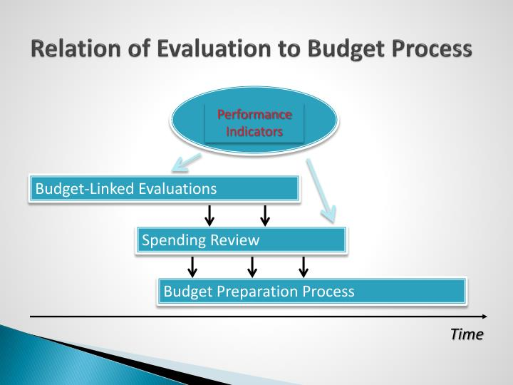 Relation of Evaluation to Budget Process