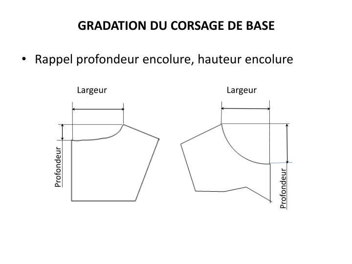 GRADATION DU CORSAGE DE BASE