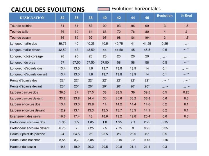 Evolutions horizontales