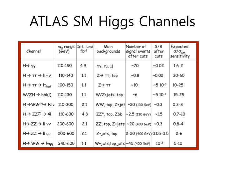 ATLAS SM Higgs Channels
