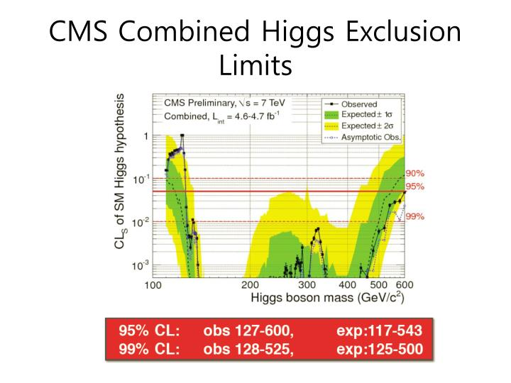 CMS Combined Higgs Exclusion Limits
