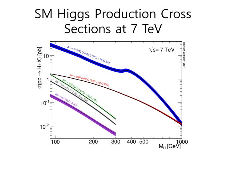 SM Higgs Production Cross Sections at 7