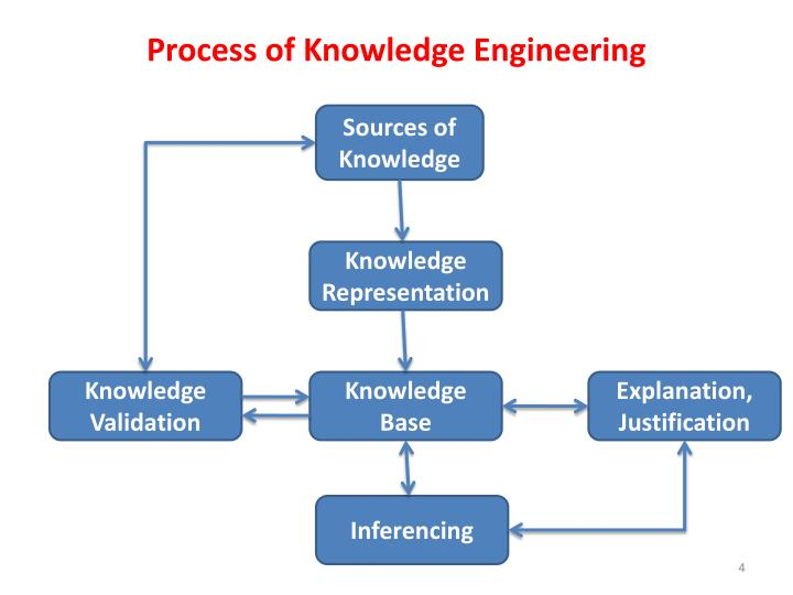 Process of Knowledge Engineering