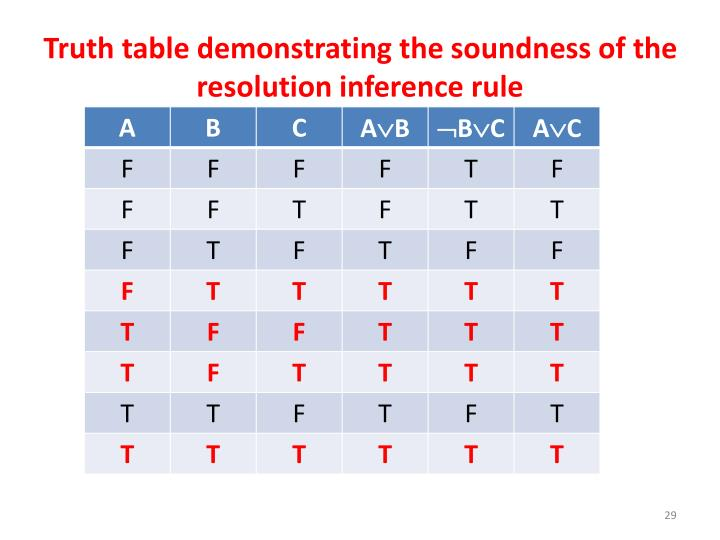 Truth table demonstrating the soundness of the resolution inference rule