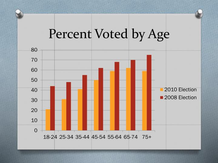 Percent Voted by Age