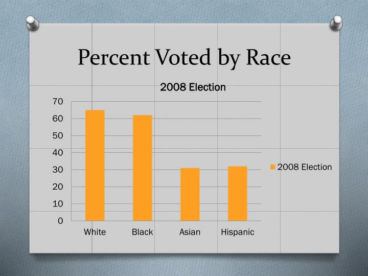 Percent Voted by Race