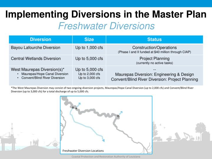 Implementing Diversions in the Master Plan