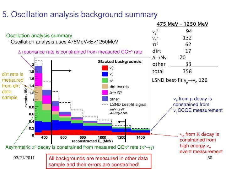 5. Oscillation analysis background summary