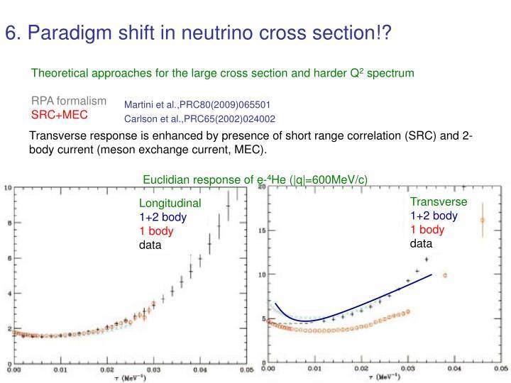 6. Paradigm shift in neutrino cross section!?