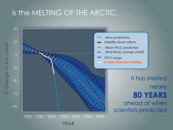 is the MELTING OF THE ARCTIC.