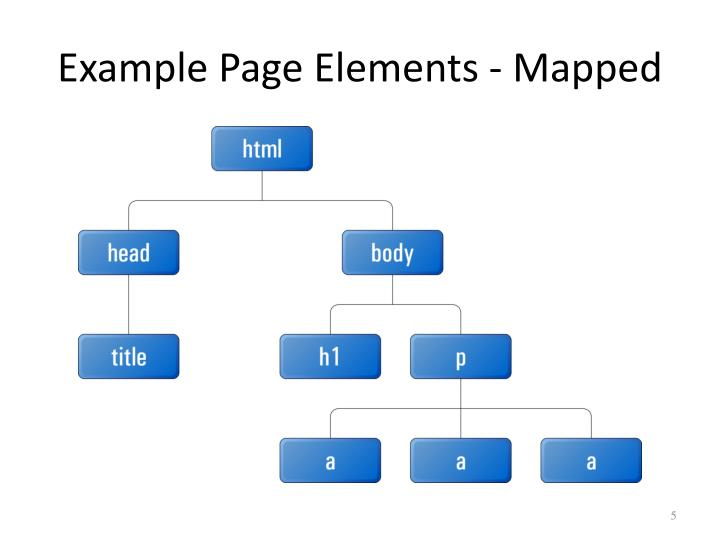 Example Page Elements - Mapped