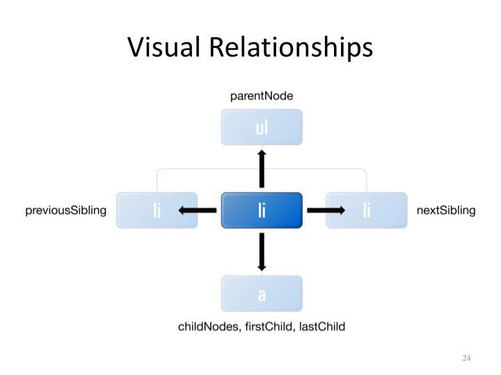 Visual Relationships