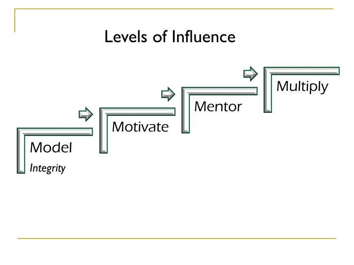 Levels of Influence