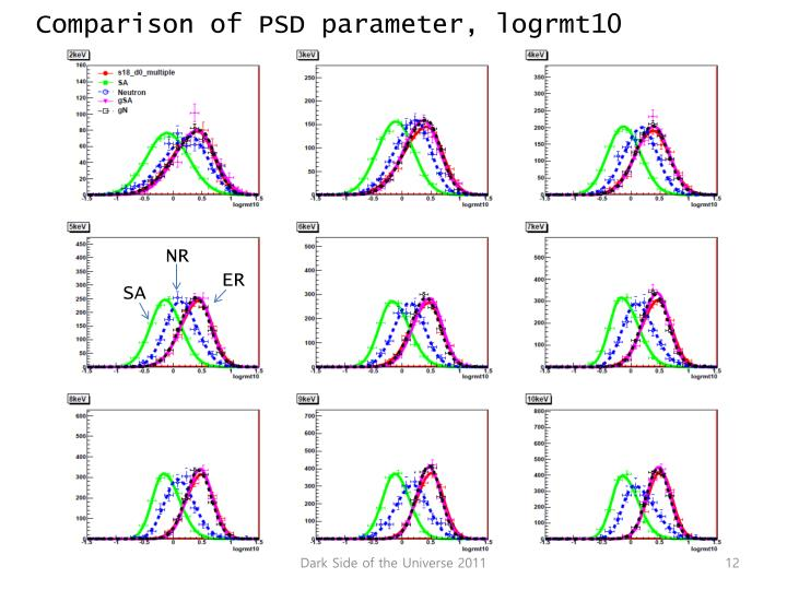 Comparison of PSD parameter, logrmt10