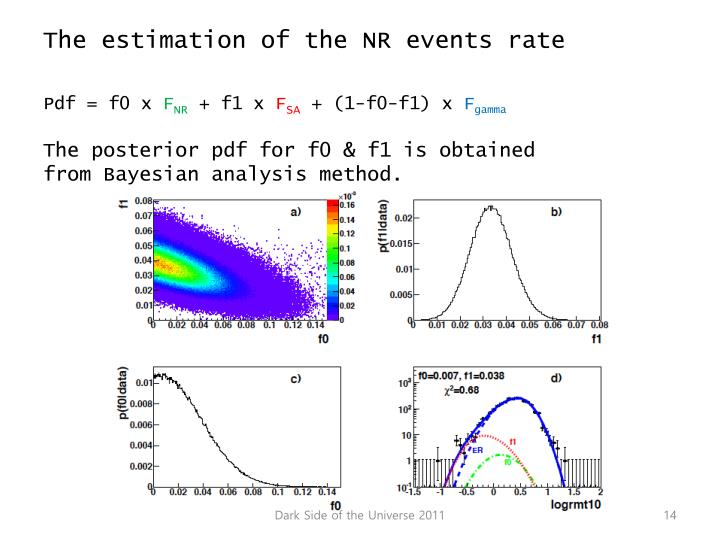 The estimation of the NR events rate