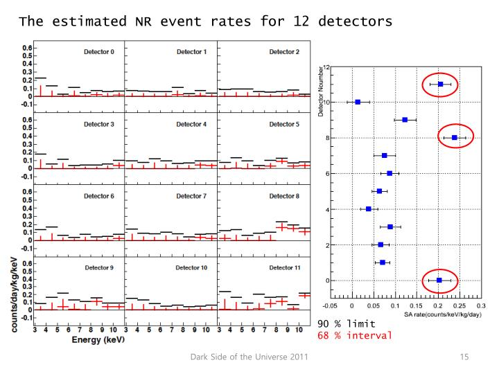 The estimated NR event rates for 12 detectors