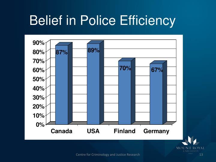 Belief in Police Efficiency